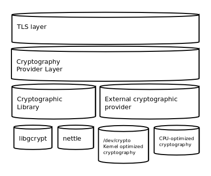 gnutls-crypto-layers