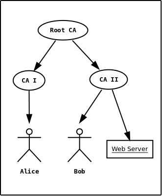 X.509 certificates (GnuTLS 3.6.3)